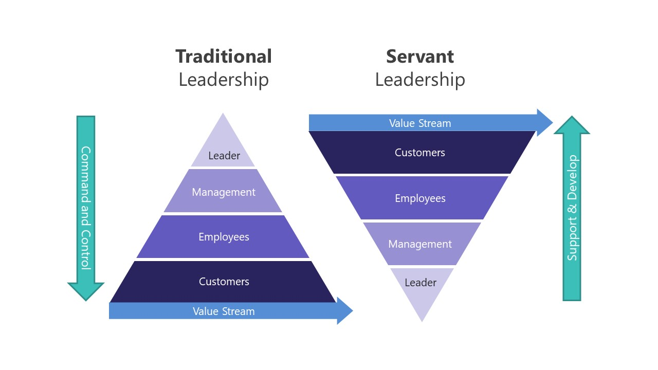 Pyramid Diagram Template for Traditional Servant Leadership
