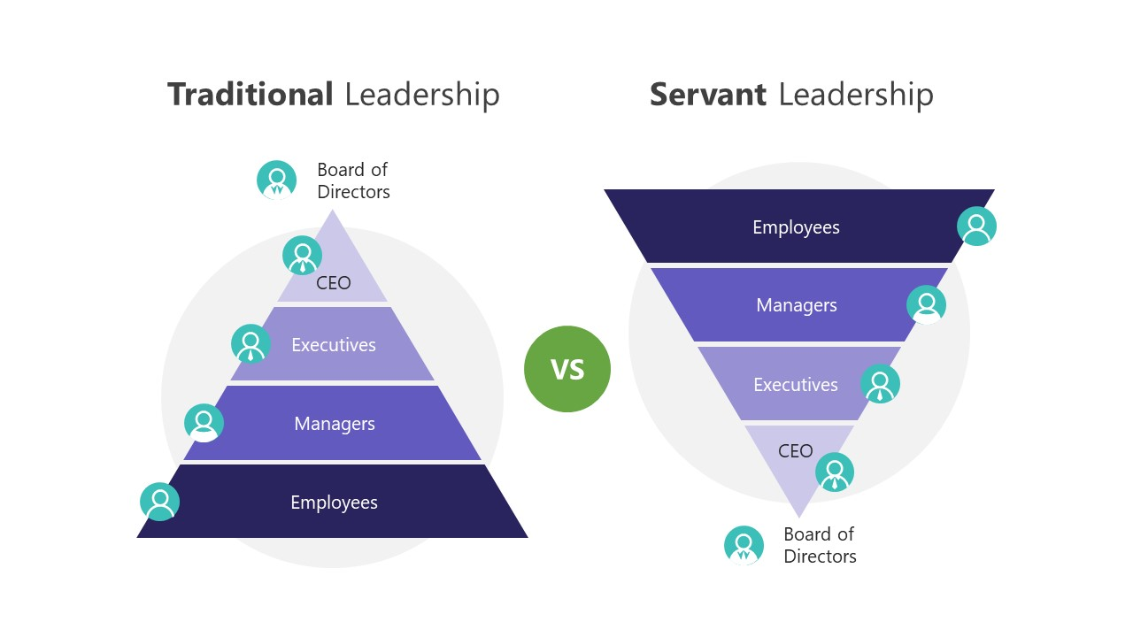 Leadership Style Pyramid Diagram Template