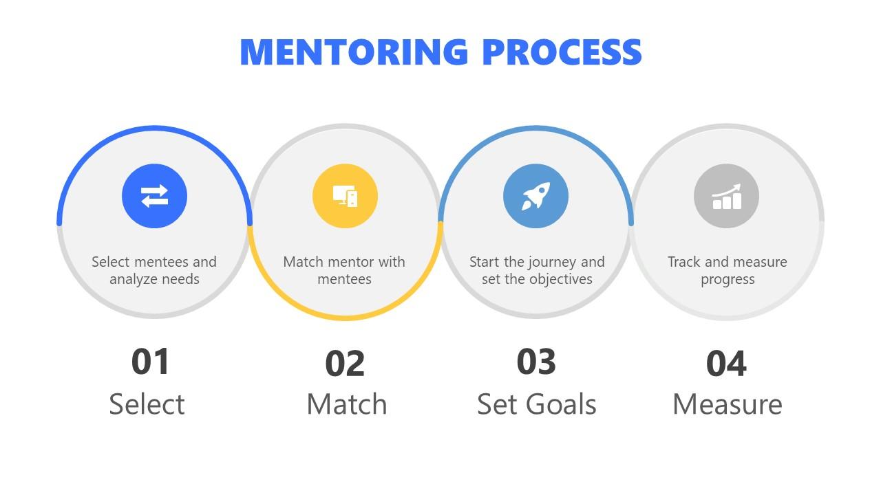 Presentation of 4 Steps Mentoring Process