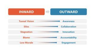 Table of Inward Outward Thinking Mindset
