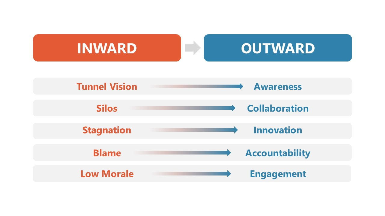 Table of Inward Outward Thinking Mindset