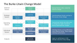 12 Factors 5 Levels Burke-Litwin Model Template