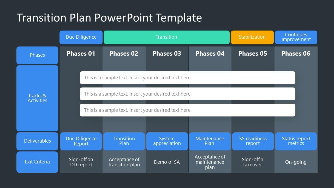 Presentation of Transition Plan for Change Management