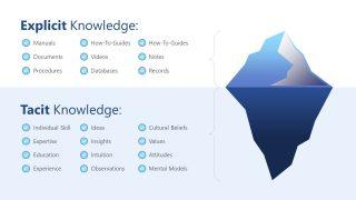 Presentation of Iceberg Model for Explicit Tacit Knowledge