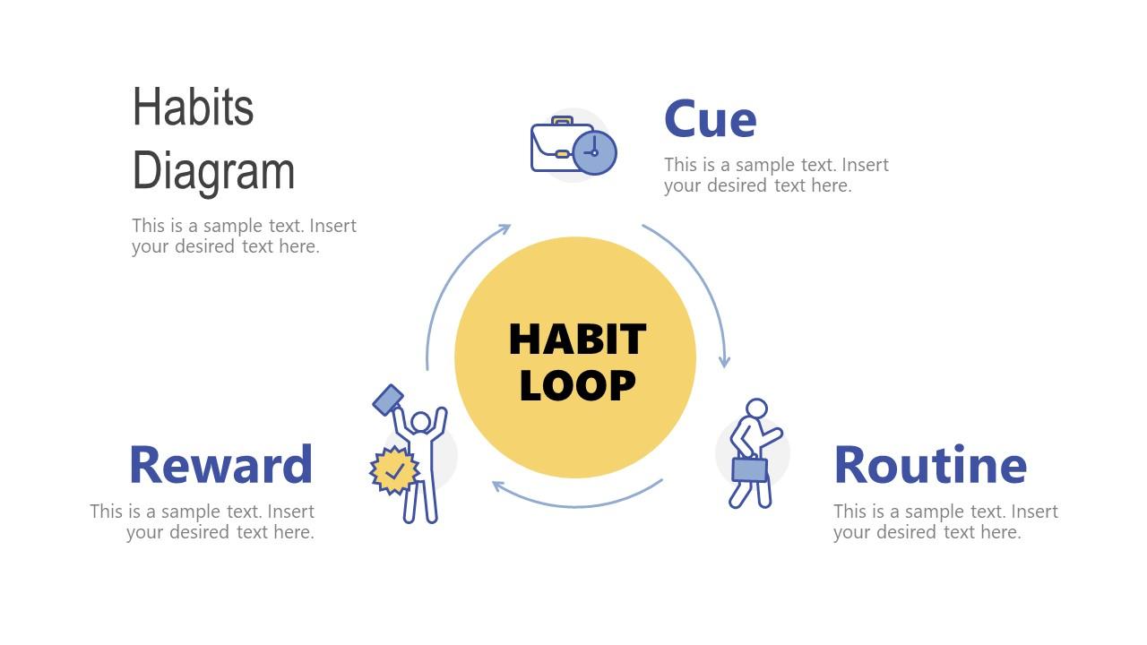 Habit Loop Cycle Diagram Template