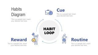 3 Steps Process Cycle Diagram for Habit Loop