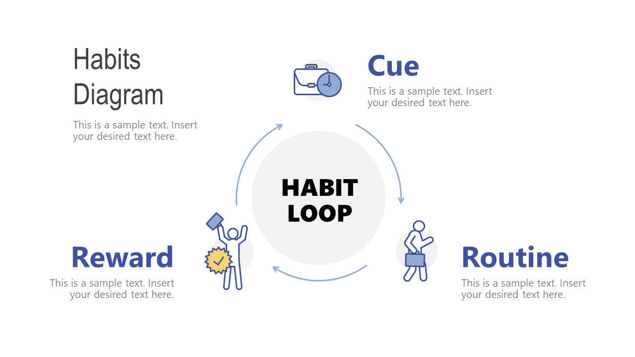 3 Steps Process Cycle Diagram for Habit Loop