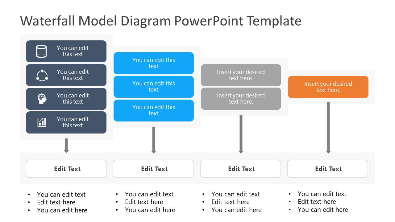 Presentation of Waterfall Model Content Strategy