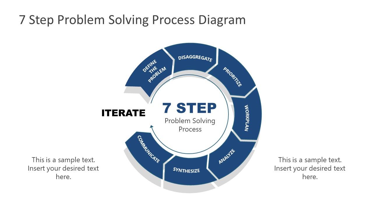 7 Steps Problem Solving Process Communicate