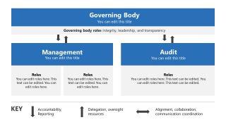 Audit Process Risk Management Model Diagram