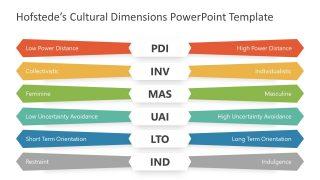 6 Steps Hofstede Cultural Framework Template