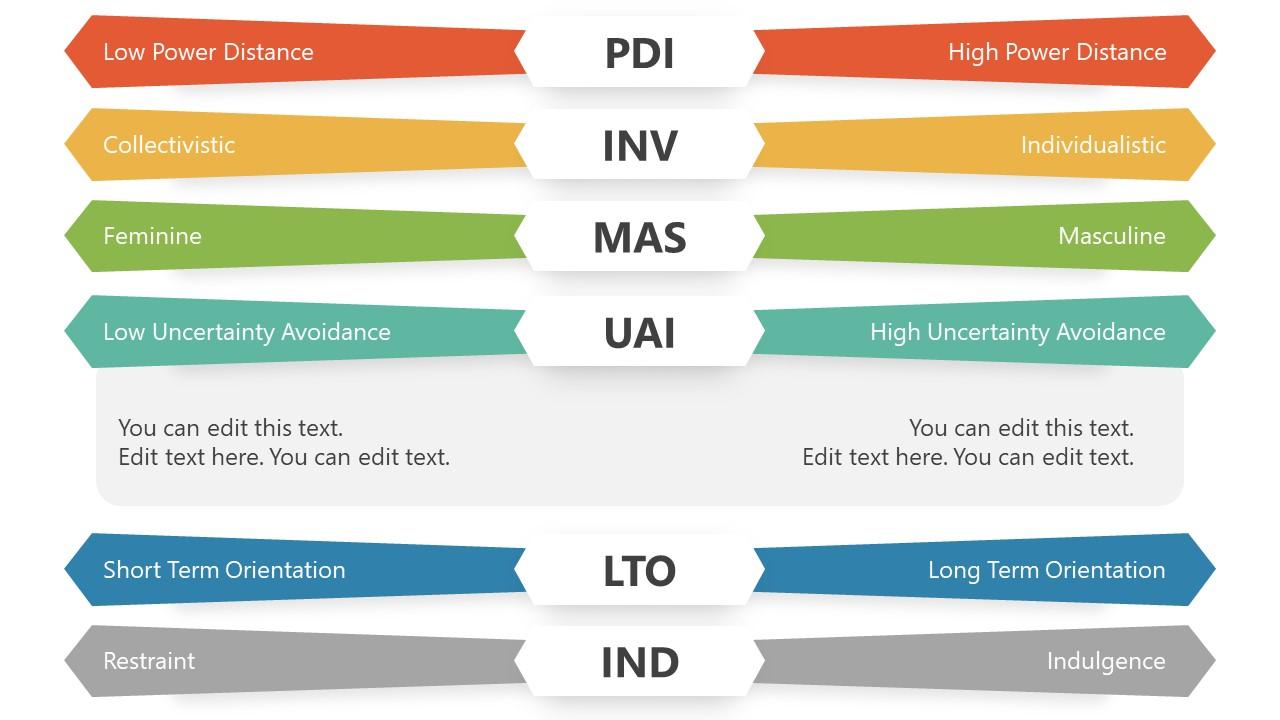 Slide for Uncertainty Avoidance in Hofstede Framework
