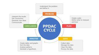 PowerPoint Problem Solving Model