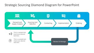 Strategic Sourcing Process Cycle Template