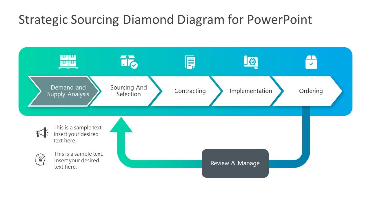 PowerPoint Strategic Sourcing Demand Supply PPT