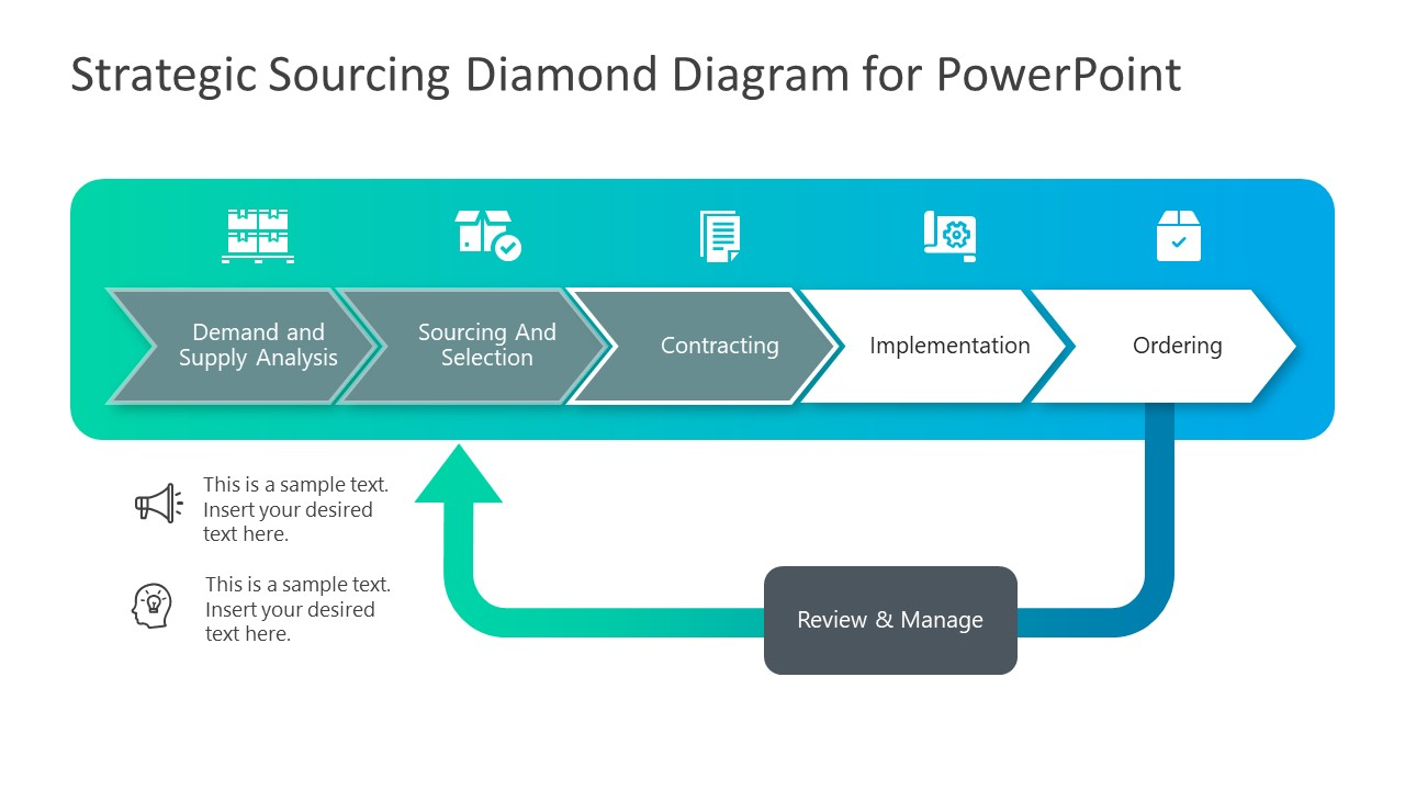 PowerPoint Strategic Sourcing Contracting PPT