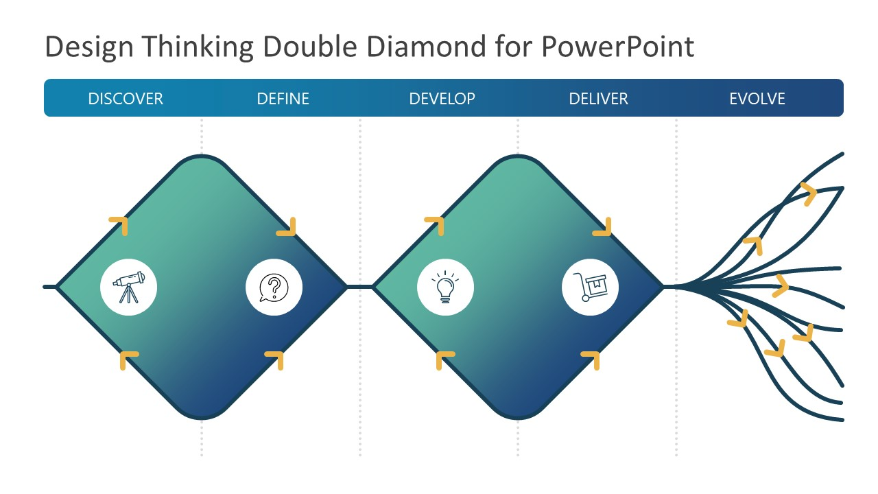 Presentation for Diverging Converging Double Diamond