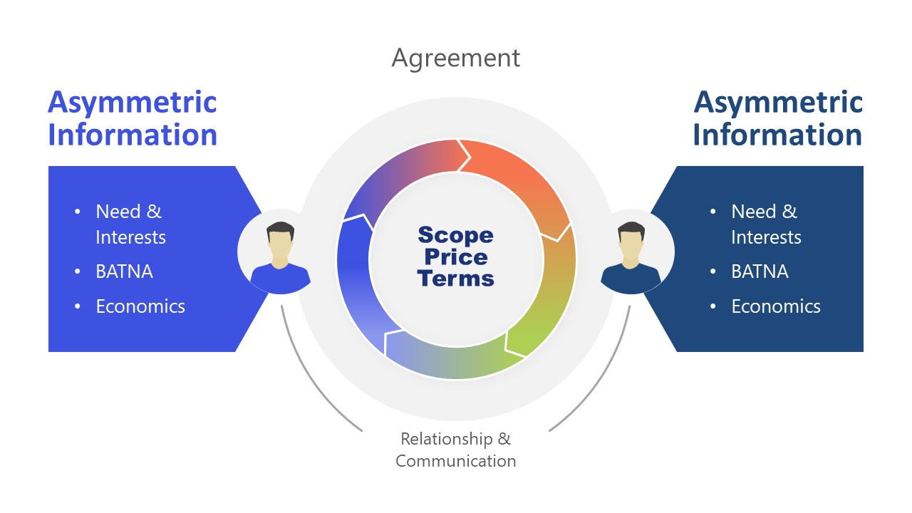Agreement Process Elements of Negotiation