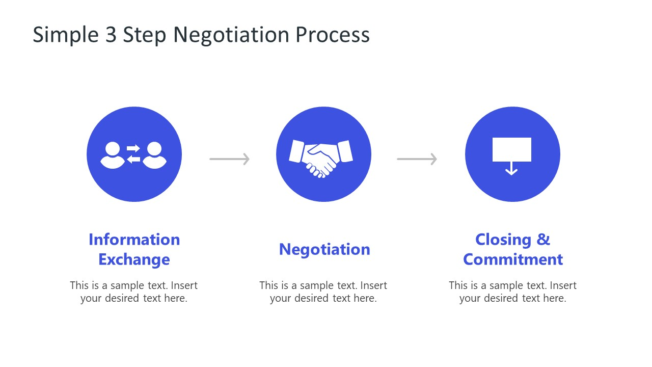 Presentation of 3 Stages in Negotiation Process
