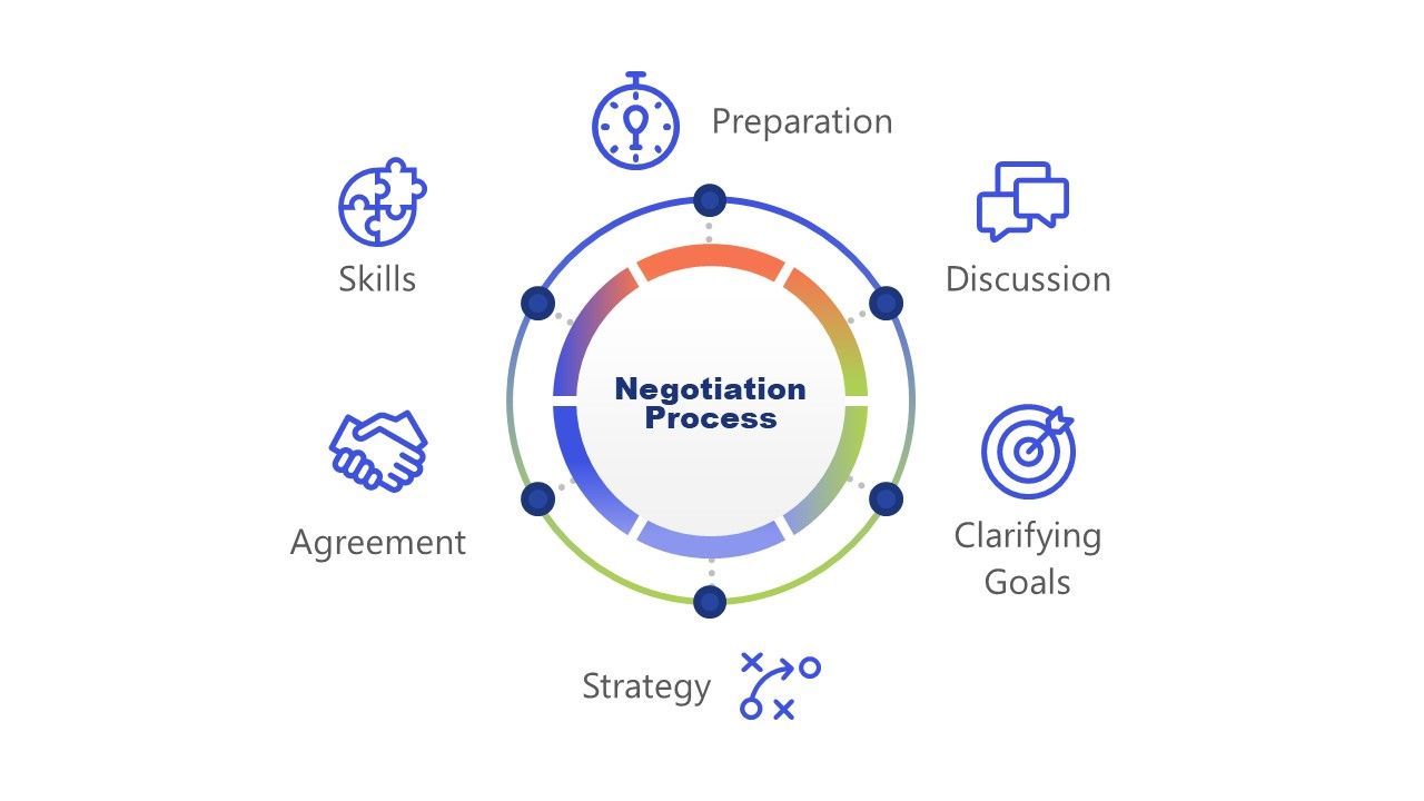 PPT Negotiation Process Cycle Diagram Template