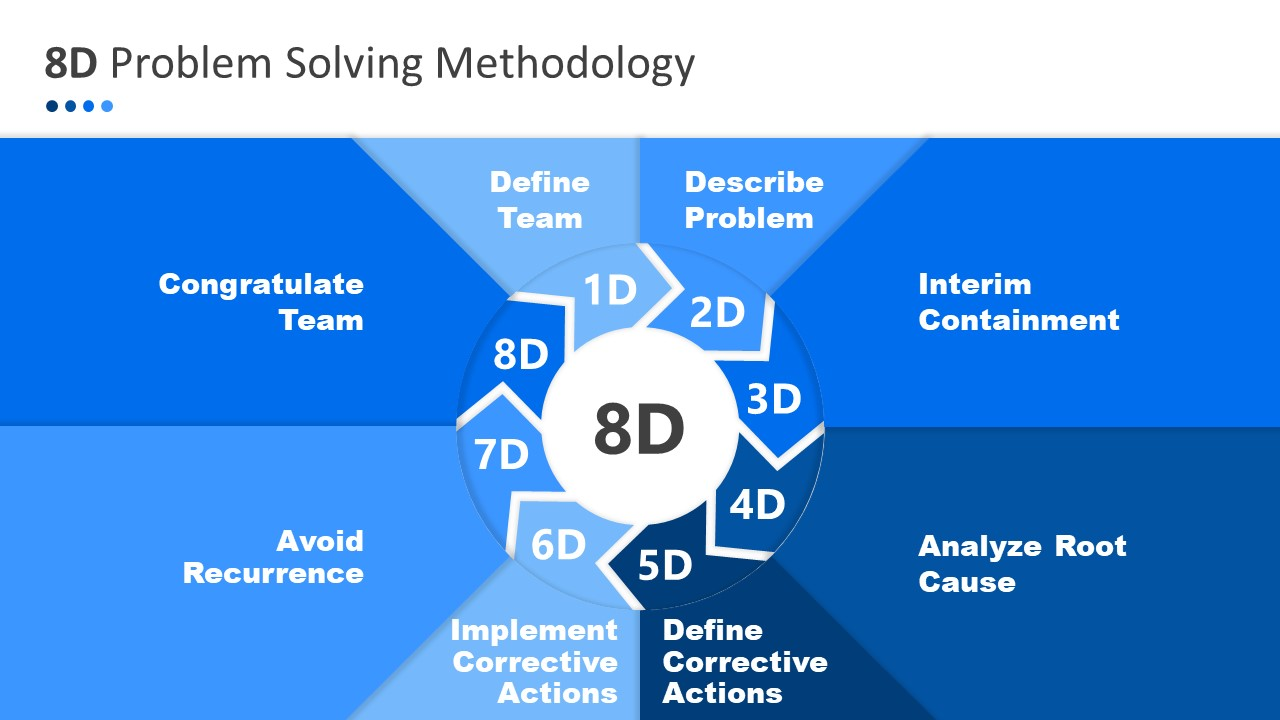 Presentation Circular Diagram for 8D Analysis