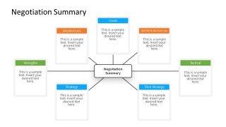 PowerPoint Mind Map Negotiation Summary