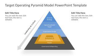 Presentation of Target Operating Model
