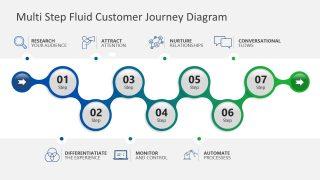 PowerPoint Diagram of Multi Step Customer Journey