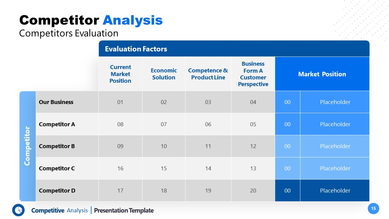 Template of Competitive Analysis Competitors Evaluation