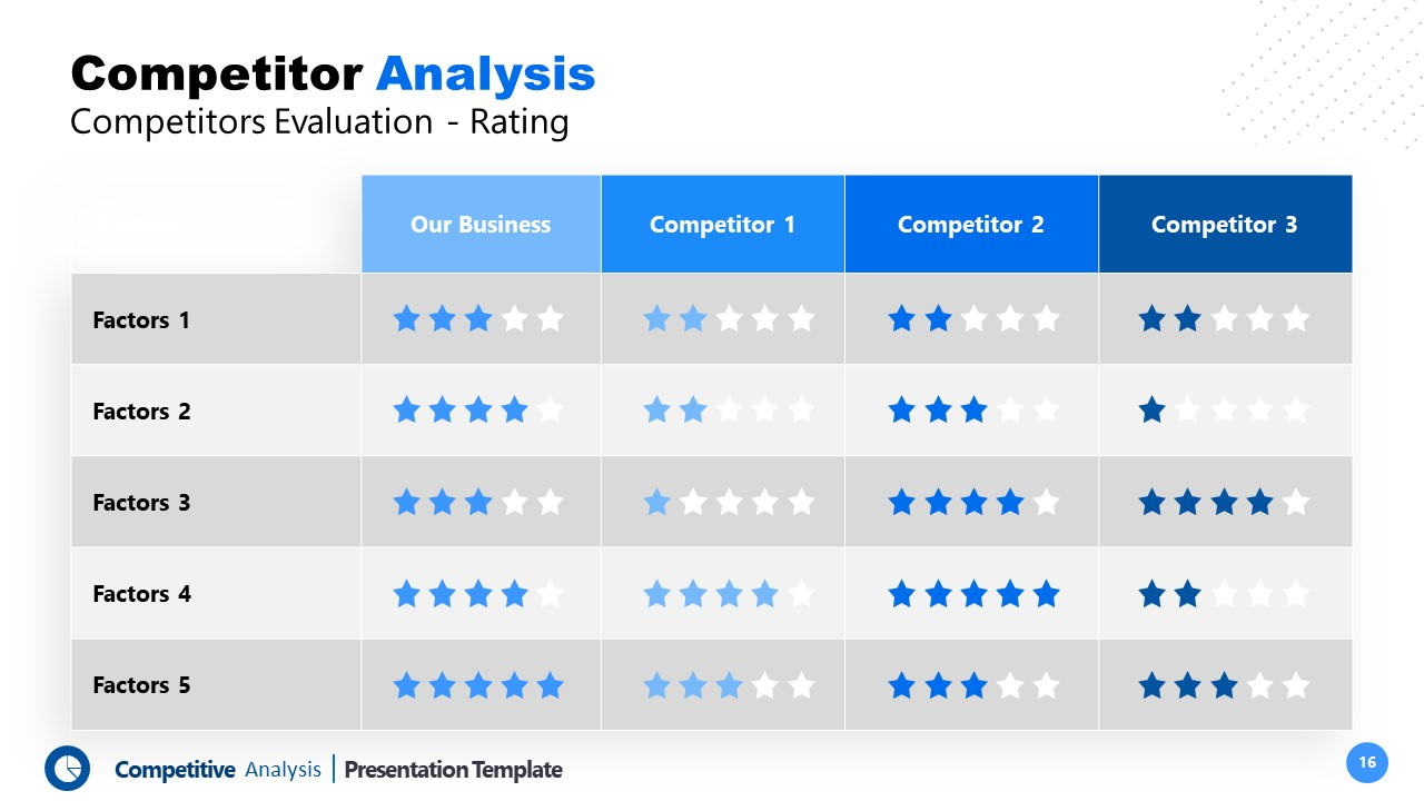 Template of Competitive Analysis Competitors Rating Evaluation