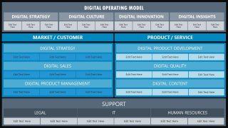 Presentation Template for Digital Operating Model