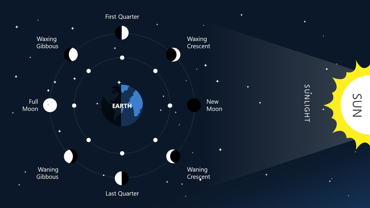 PowerPoint Moon Phases Cycle Diagram