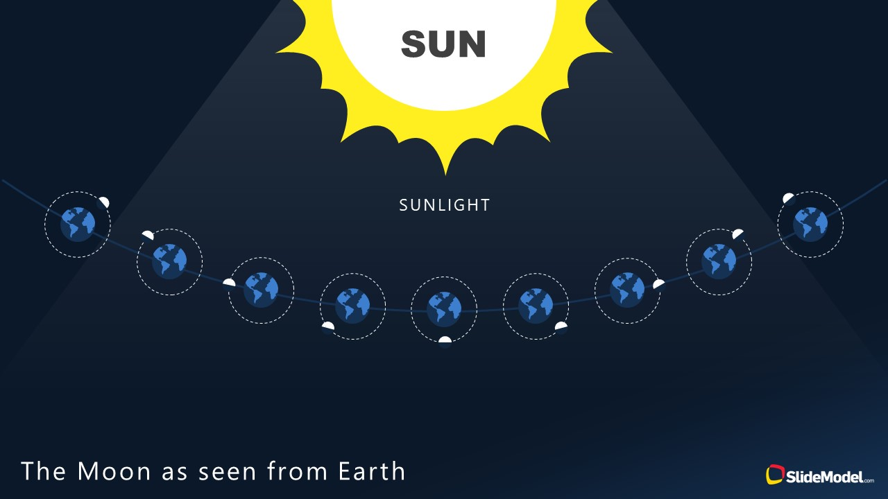 Template of Moon Phases with Earth and Sunlight