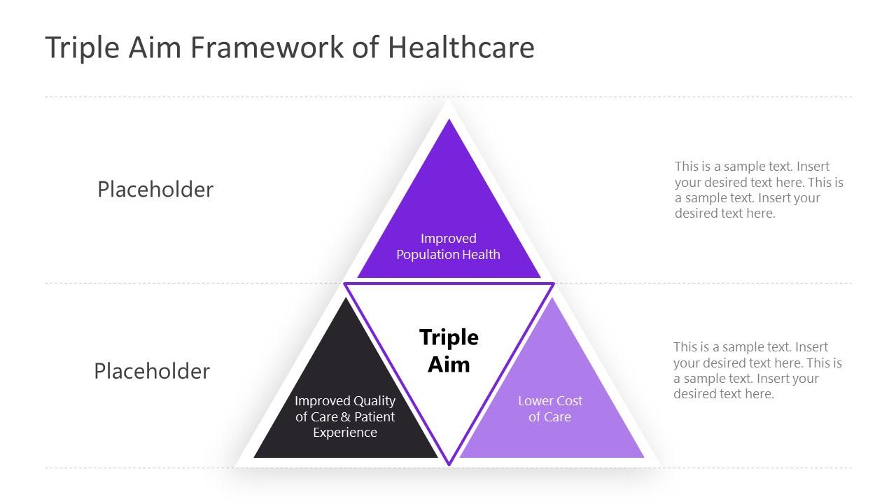 Presentation of Triple Aim Framework Pyramid Diagram
