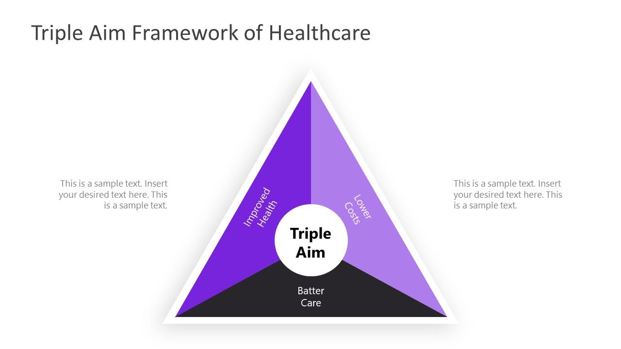 Presentation of Triple Aim Framework Triangle Diagram