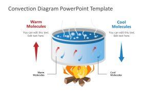 Convection Diagram PowerPoint Template