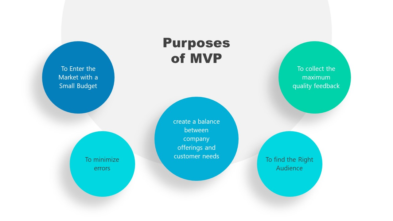 Slide of MVP Functions and Purpose