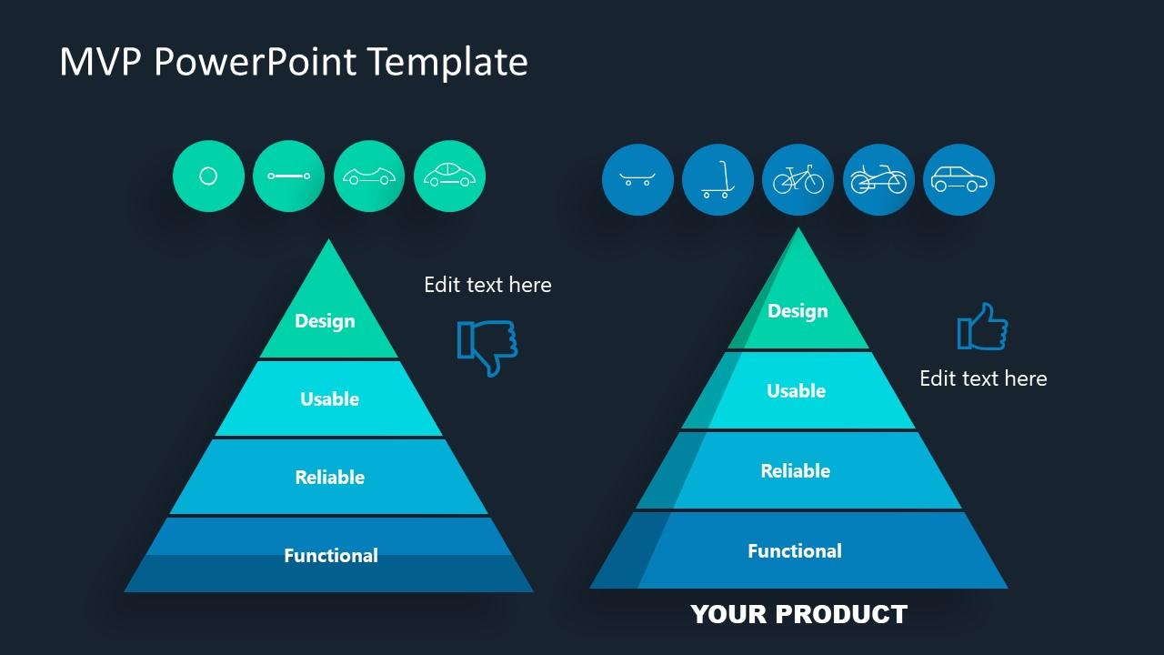 Presentation of MVP Concept Understanding