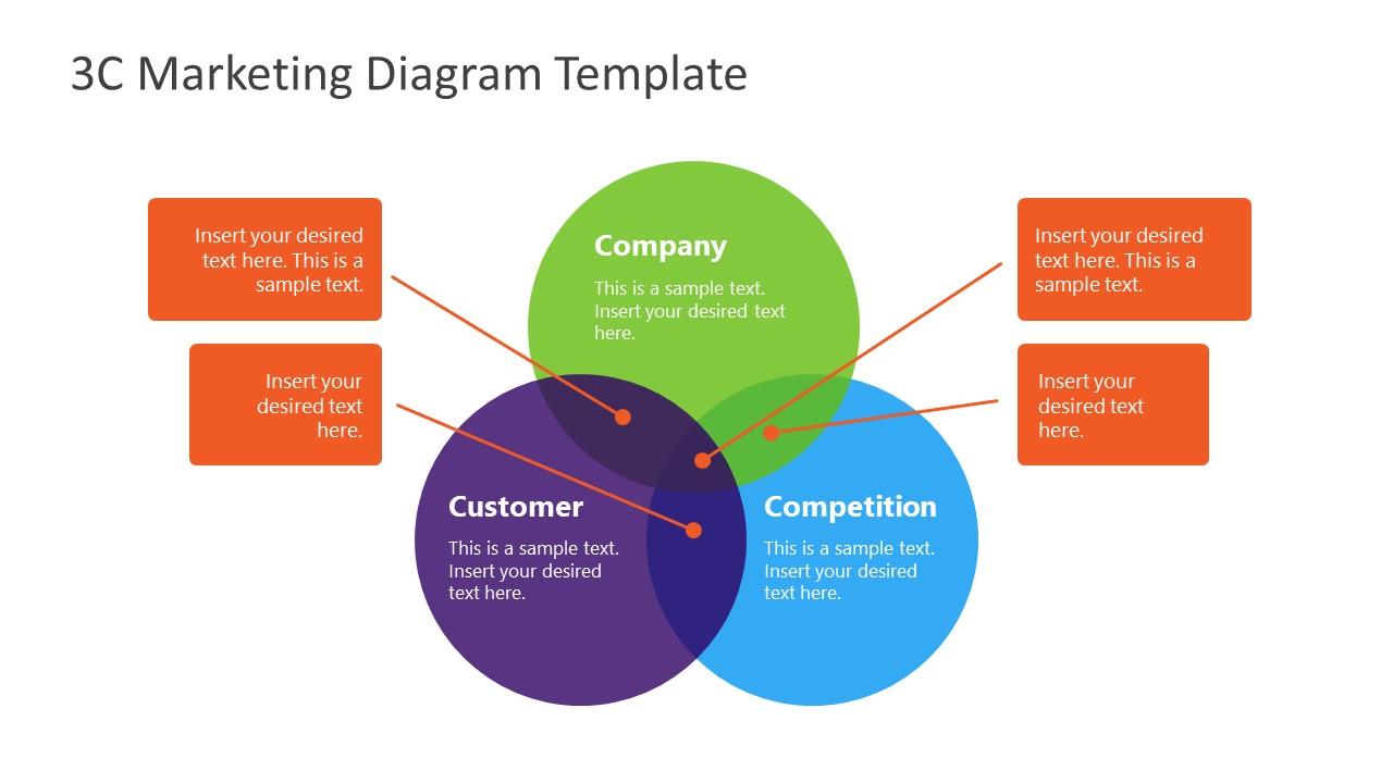 Presentation for 3C Marketing Model Template