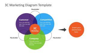 Venn Diagram 3C Marketing PPT
