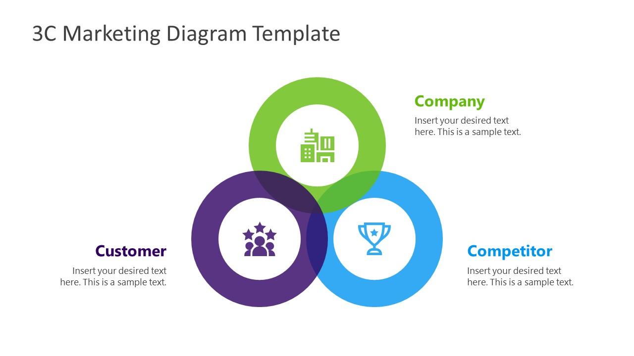 PowerPoint 3C Marketing Model Template