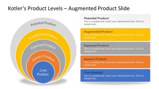 PPT Onion Diagram for Augmented Product Kotler's Levels