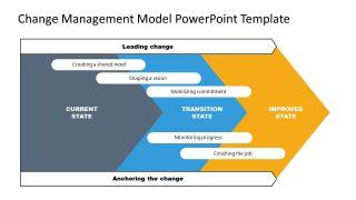 Presentation of Change Management Model