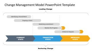 PowerPoint Change Management Timeline 3 Stages