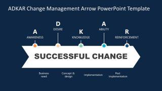 Presentation of ADKAR Change Management Diagram
