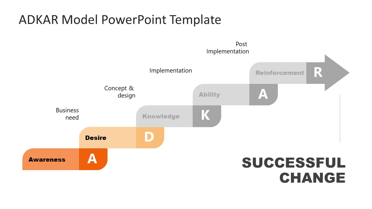 Presentation of Desire Step in ADKAR