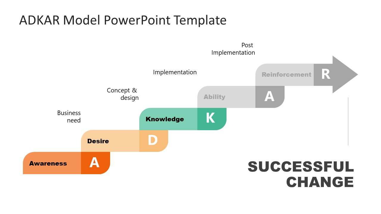 Presentation of Knowledge Step in ADKAR