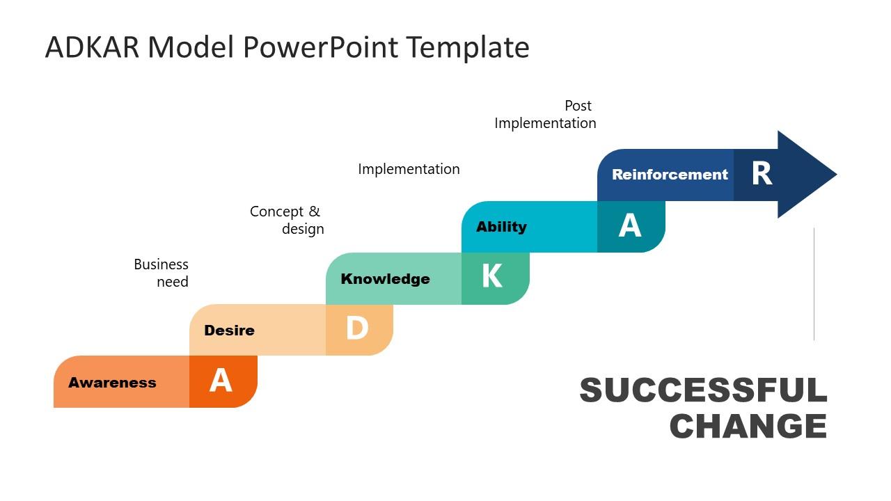 Presentation of Reinforcement Step in ADKAR