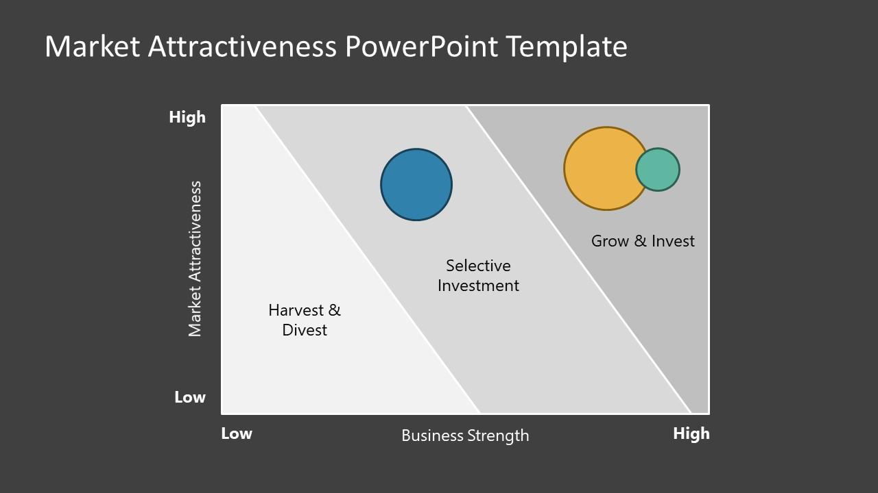 3 Level Matrix for Market Attractiveness
