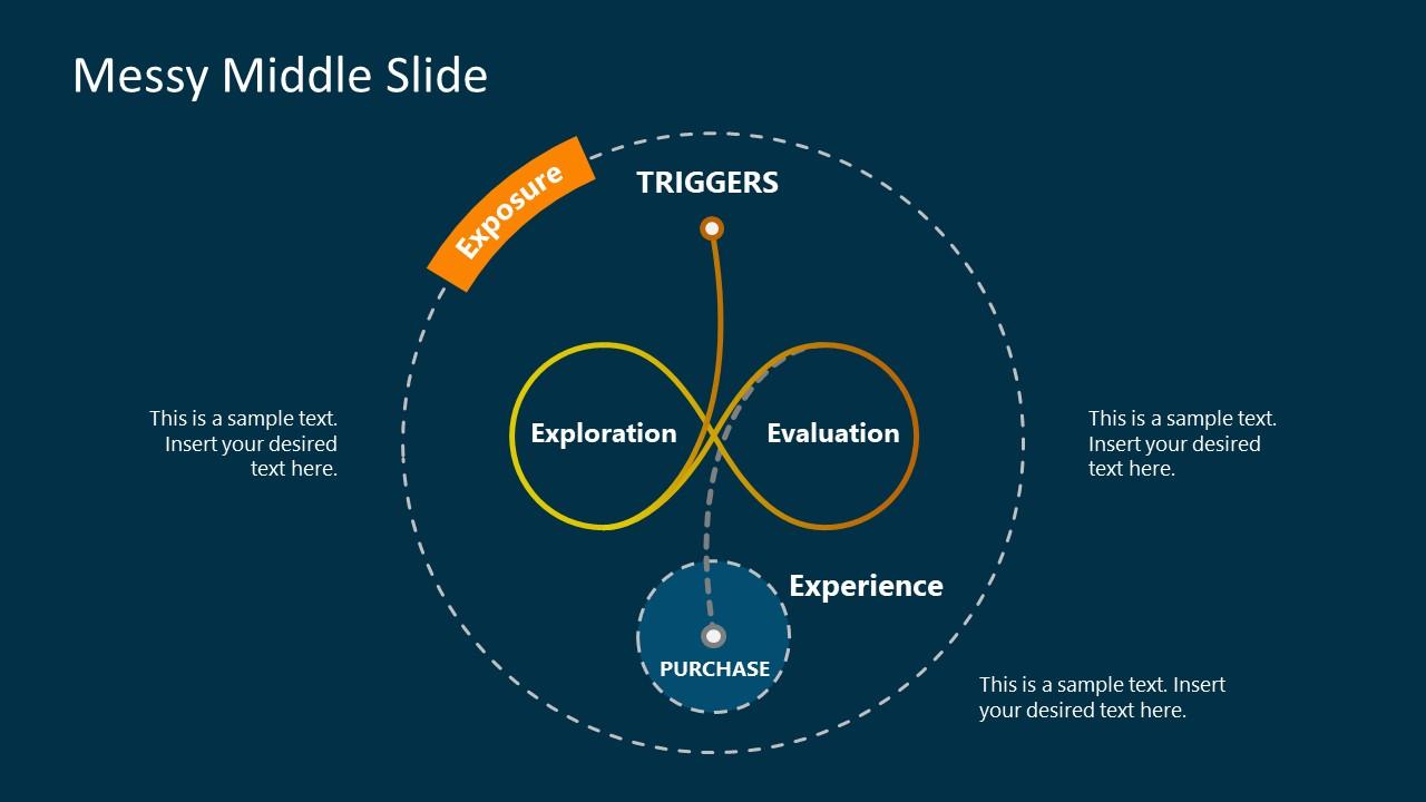 Presentation of Messy Middle Diagram Model